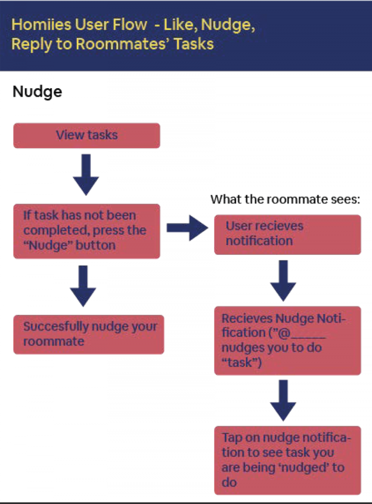 Nudge User Flow