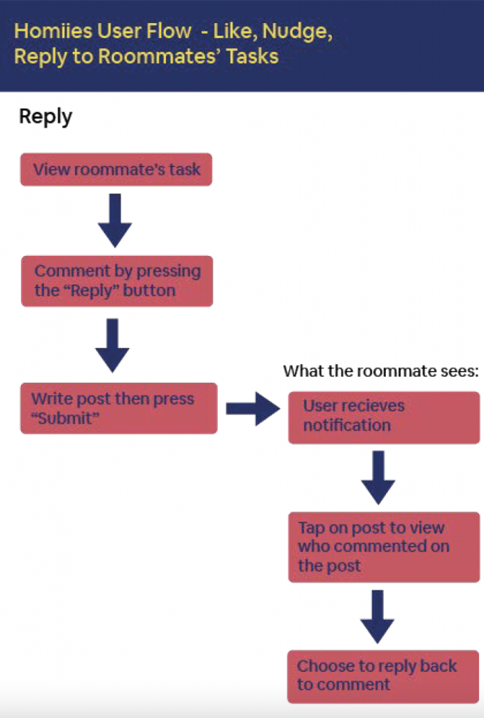 Reply User Flow