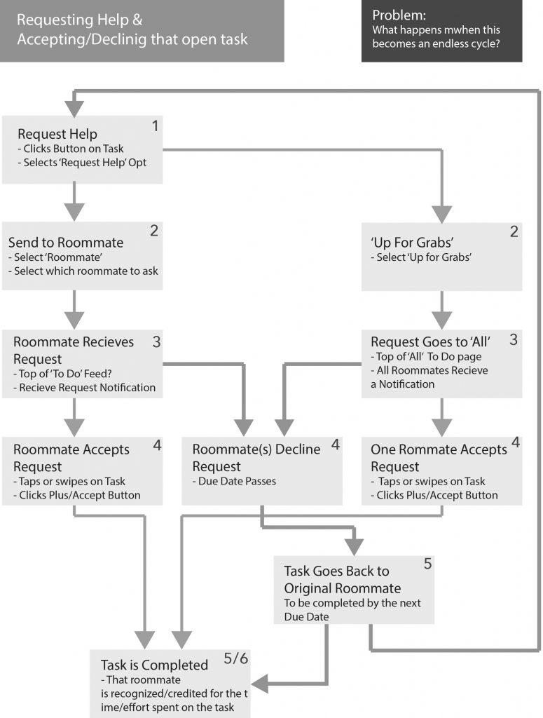 Task User Flow